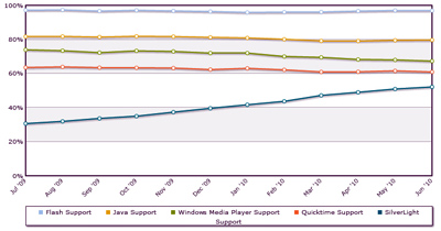 Silverlight vs Flash marketshare (bron: StatOwl)