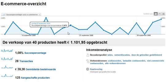 Webshop integratie met Google Analytics e-commerce sectie